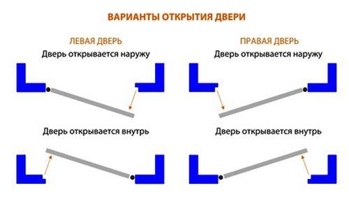 Правая и левая дверь