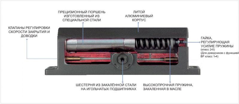 Ремонт дверного доводчика своими руками заливка масла 39